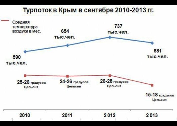 Несмотря на непогоду, в сентябре в Крыму отдохнуло почти 700 тыс. человек