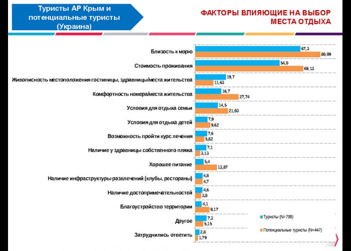 В Крыму туристы селятся в частном секторе недалеко от моря, – опрос