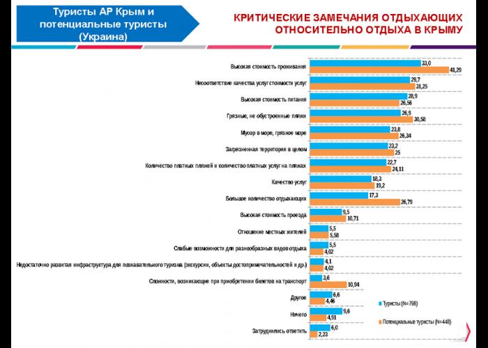 В Крыму туристы недовольны высокими ценами на жилье, – опрос