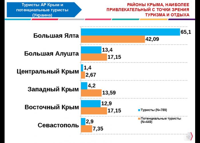 Отдых в Крыму в среднем обходится в 5 тыс. грн., – опрос