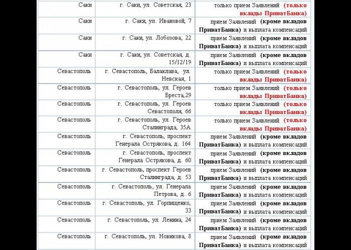 В Крыму работают 76 офисов Фонда защиты вкладчиков