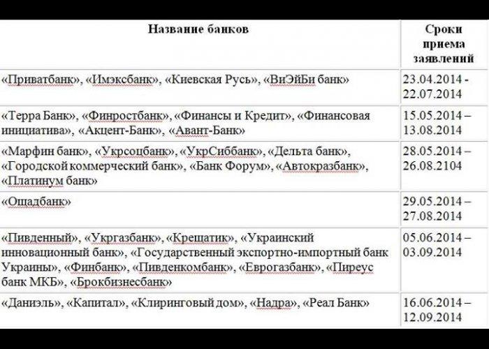 Увеличен срок приема заявлений о компенсации вкладов крымчан в украинских банках