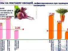 Минздрав Крыма будет централизованно проводить госзакупки для больниц